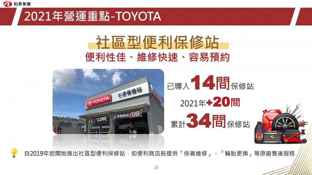 GR 品牌經營為下半年重點,GR Yaris接單近400張,和泰汽車看好車市維持 44 萬輛水準