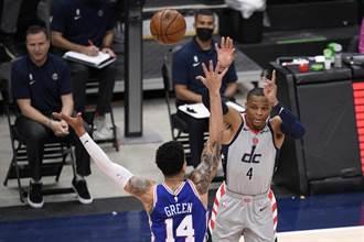 NBA》巫師拒絕被橫掃 韋斯布魯克大三元擊敗七六人
