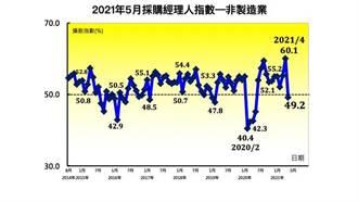 內需廠商極度恐慌 5月台灣NMI驟跌10.9個百分點至49.2