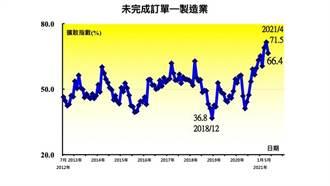 缺水、缺電更讓製造業驚嚇 5月台灣PMI下跌至66