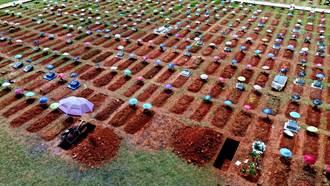 驚人校正回歸 南美古國一日暴增11萬人新冠死亡