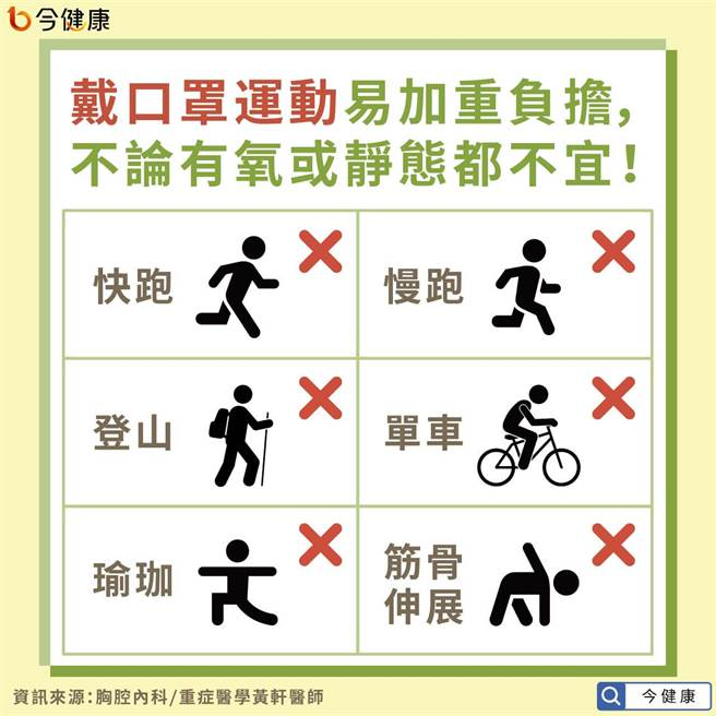 戴口罩運動易加重負擔,不論有氧或靜態都不宜!(圖/今健康提供)