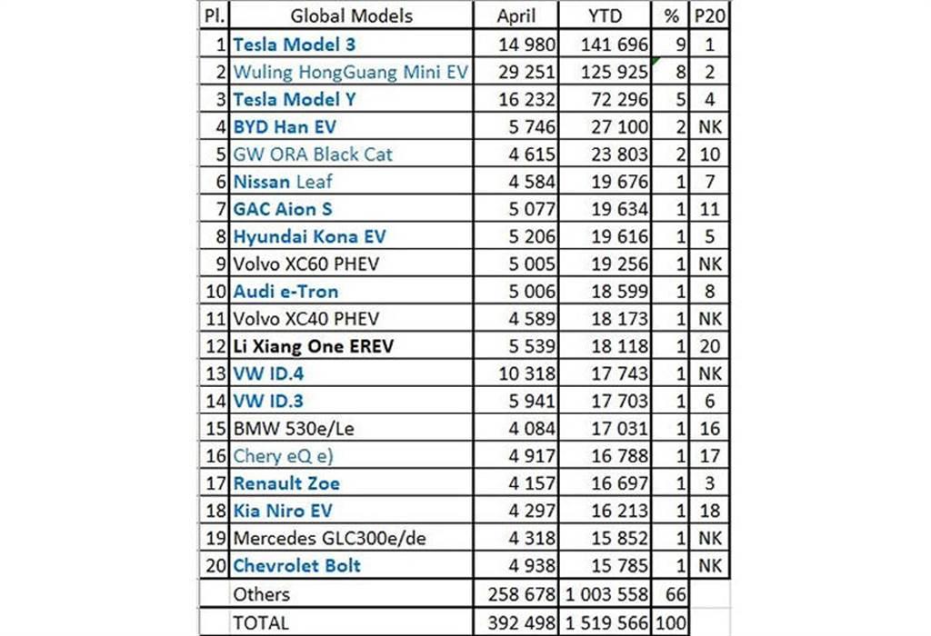四月全球電動車銷售戰況:中國買菜車奪冠,而 Model Y 已經超越 Model 3