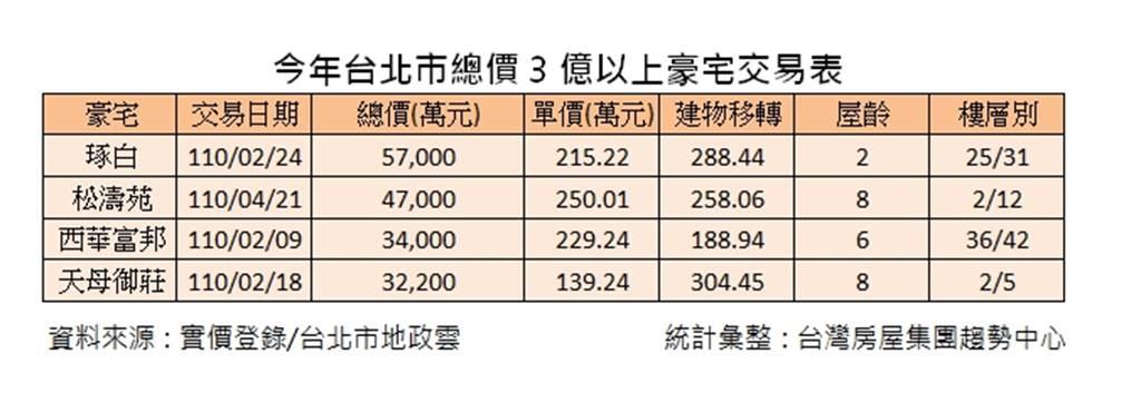 今年台北市總價3億以上豪宅交易表