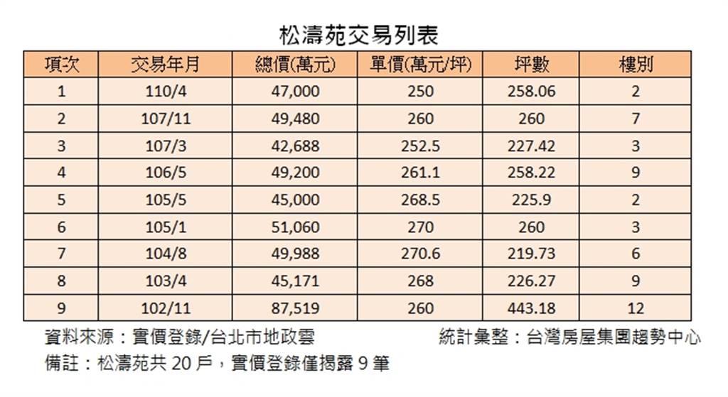 松濤苑交易列表