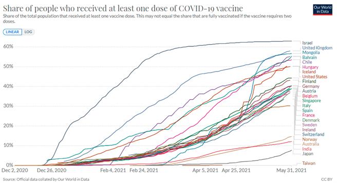圖為全球主要國家國民至少接種一劑疫苗比率排行,台灣的經濟發展與收入算得上前段班,但疫苗接種情況卻幾乎墊底,原因是「政府不願意購買疫苗」。(圖/Our world in data)