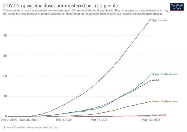 從疫苗接種率與國民收入比較圖得知,全世界新冠疫苗接種率最高的都是高收入國家,台灣經濟上算是中高收入等級,接種率卻是最低收入等級。(圖/Our world in data)