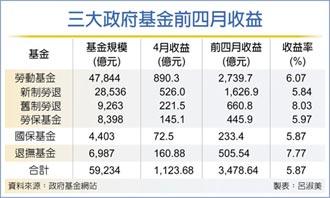 勞動基金 前四月獲利2,740億 收益率6.07%