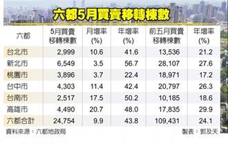 2.48萬棟 5月六都移轉棟數 年增四成