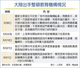 整頓亂象 陸重罰15家教育機構