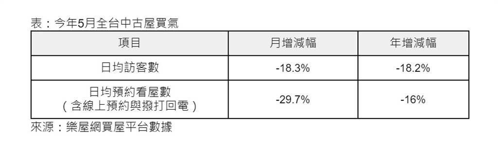 表:今年5月全台中古屋買氣