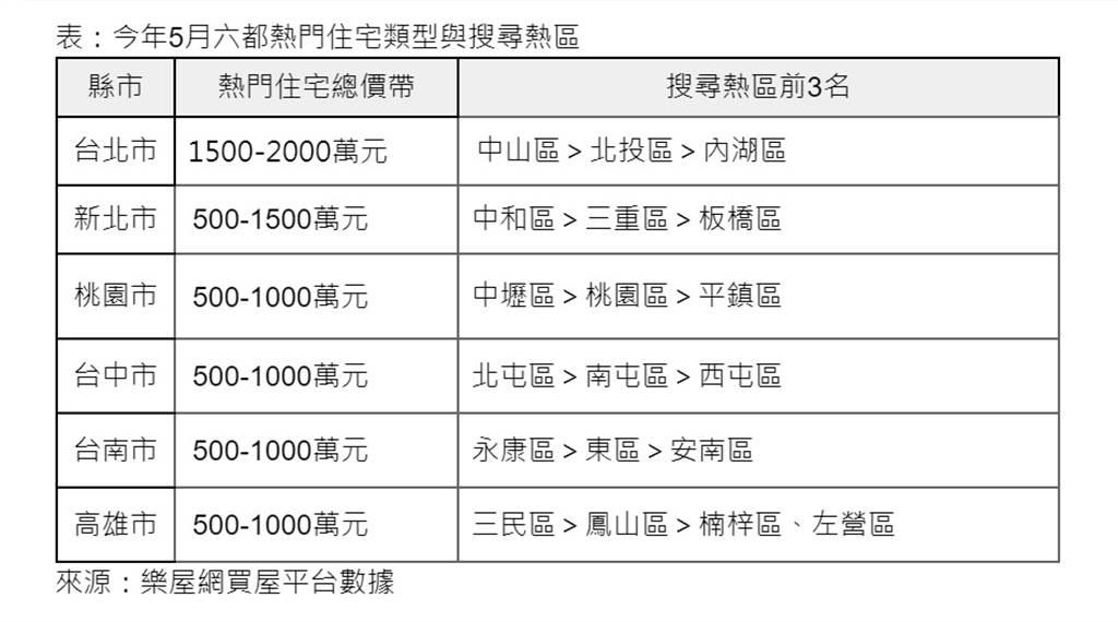 表:今年5月六都熱門住宅類型與搜尋熱區