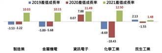 工研院估測 2021年台灣製造業產值年增將創十年新高