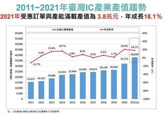 台灣半導體產業就是強 今年產值估達3.8兆元全新里程碑