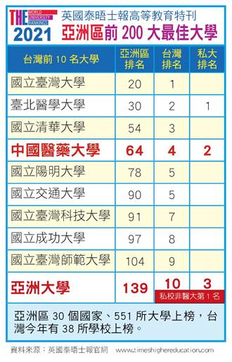亞洲最佳大學排名 中亞聯大雙雙上榜