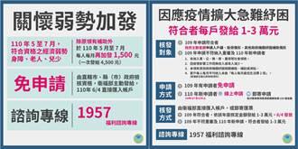 衛福部五大紓困一次看 2歲以下領一萬元、弱勢民眾4500元