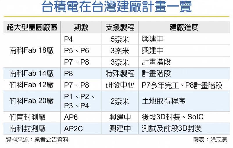台積電在台灣建廠計畫一覽