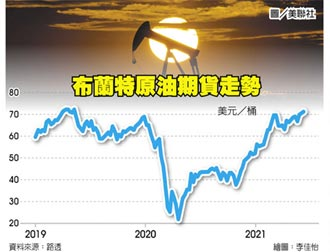 需求大增 油價飆2年新高