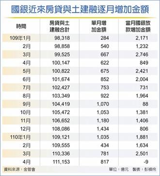 房貸+土建融放款餘額 新高