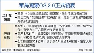 華為秀鴻蒙OS 向安卓宣戰
