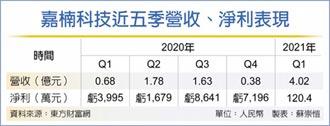 嘉楠科技Q1營收 年增近4.9倍