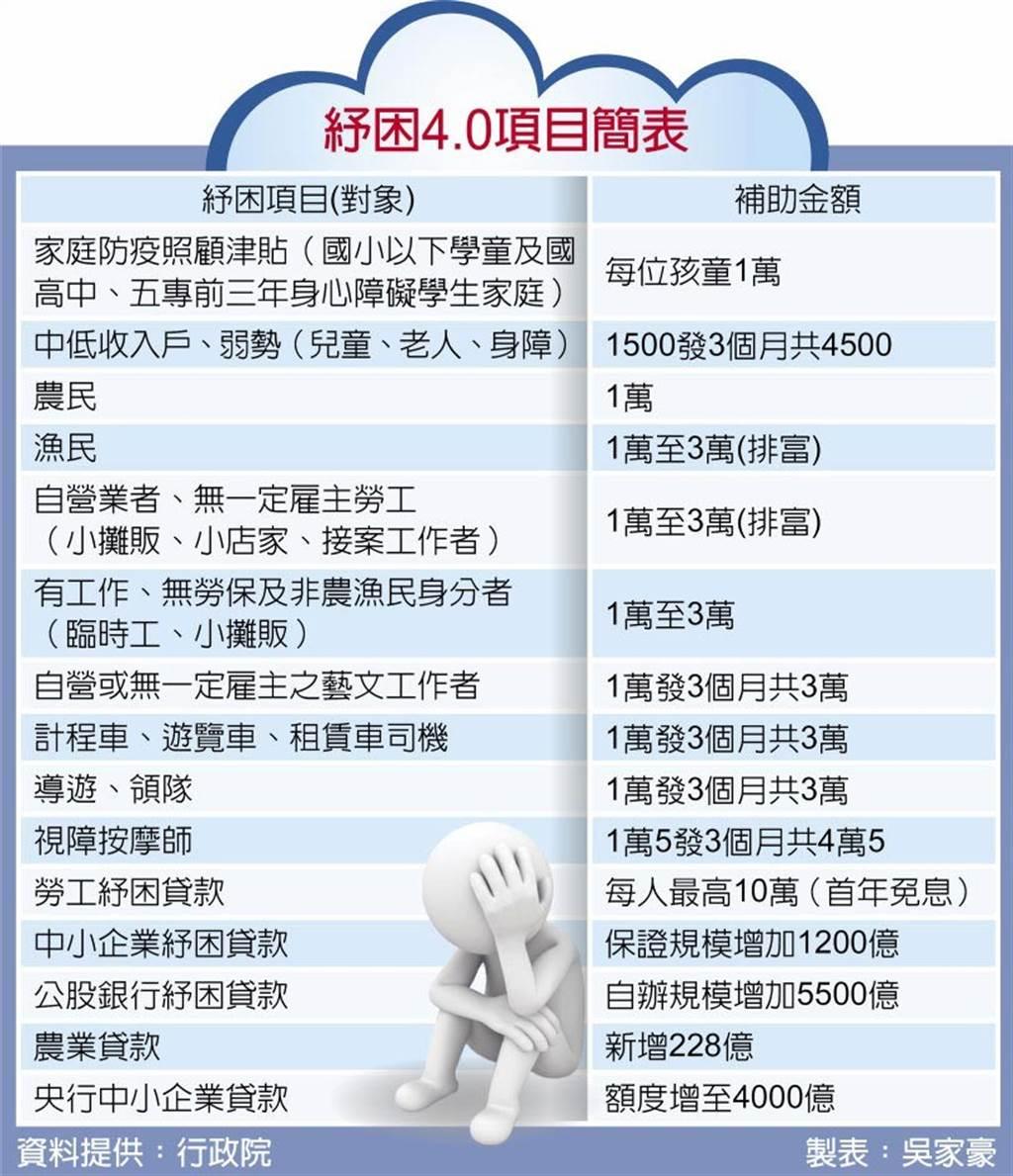 紓困4.0項目簡表。(取自中國時報)