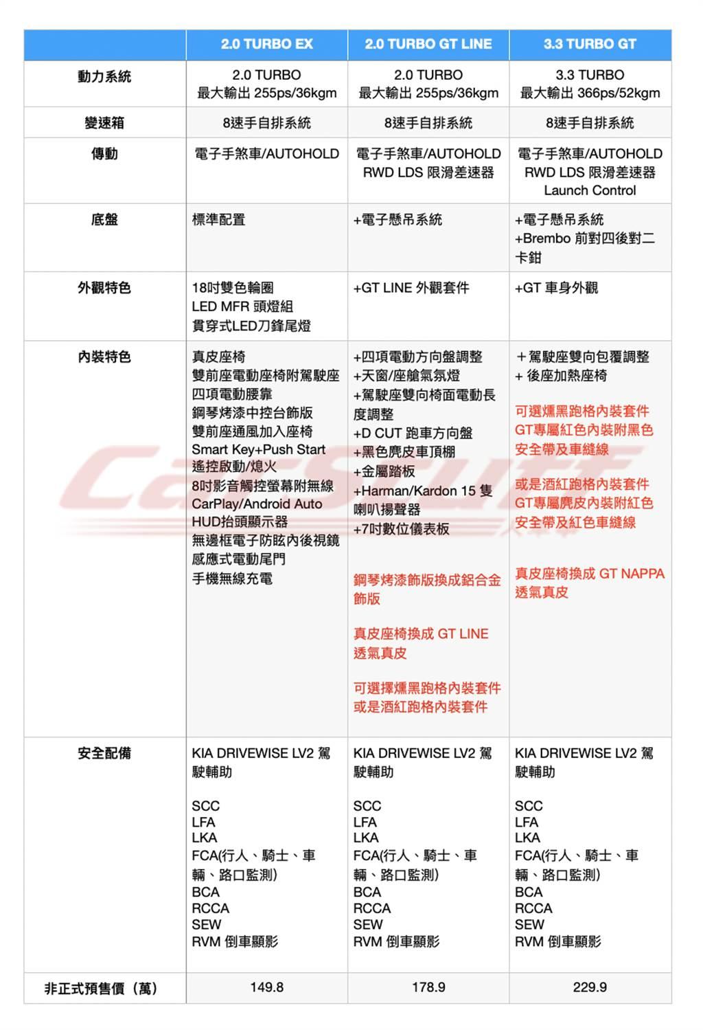 維持 2.0T/3.3T 雙動力三規格佈局,KIA Stinger 小改款台灣規格細節流出