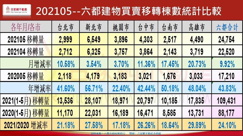 六都建物買賣移轉棟數統計比較