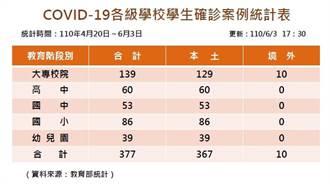 確診學生單日增25人 各級學校累計達377人 大專院校最多
