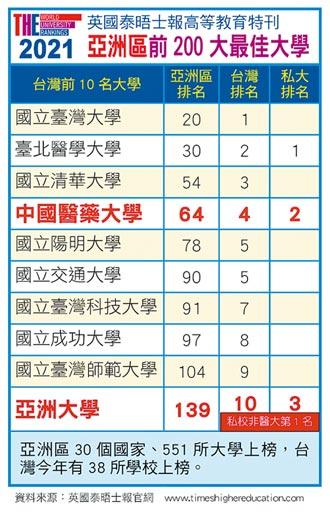 中亞聯大 榮登亞洲最佳大學排行榜