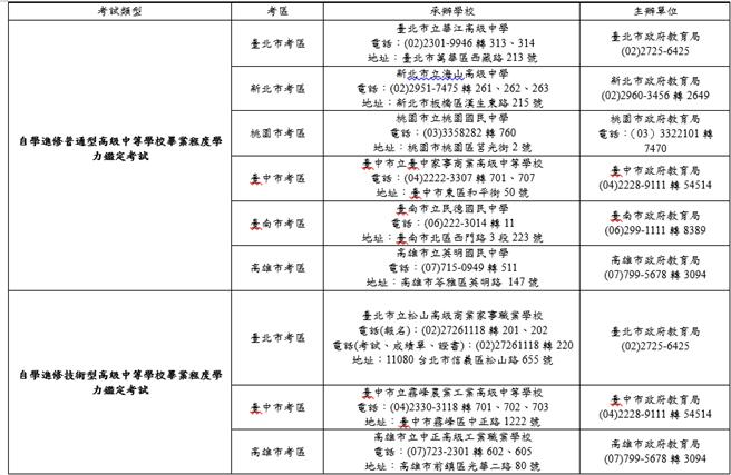 學力鑑定考試各考區。