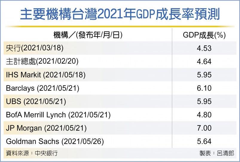 主要機構台灣2021年GDP成長率預測