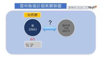 雲林首例感染源不明病患 衛生局緊急進駐台西鄉快篩