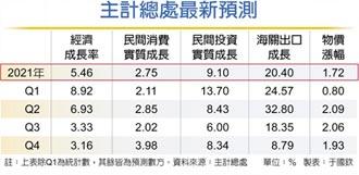 今年經濟成長 上修至5.46%