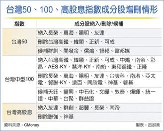 貨櫃三雄、友達 納入台灣50