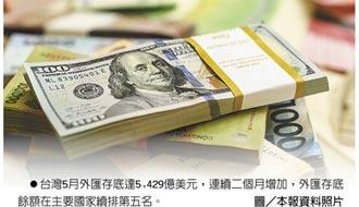 外匯存底續增 5月衝5,429億美元