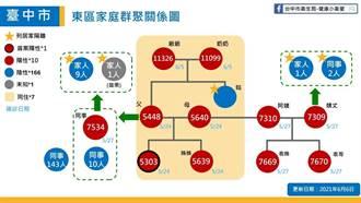 台中東區家庭群聚再增2例 品管員雙親染疫、感染源不明