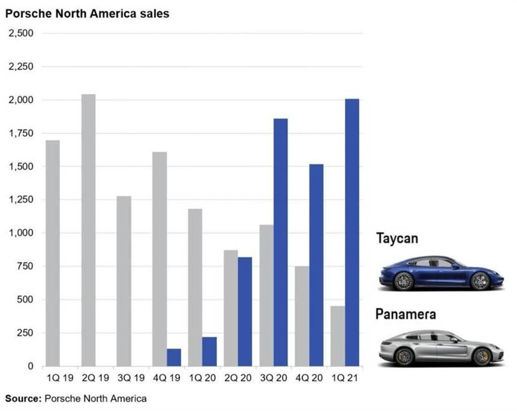 純電動力才吃香:Taycan 已取代 Panamera 成為保時捷最熱銷房車,銷售佔比破八成
