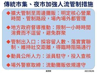 市集防疫大作戰 經濟部強化五大人流管制措施