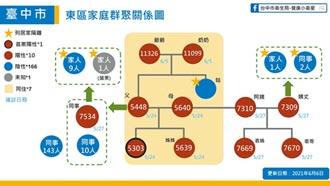 台中東區家庭群聚增2確診 累積達11人