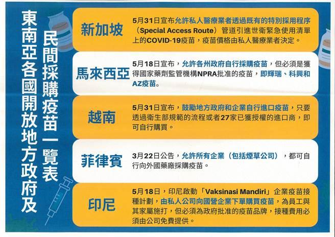 南投縣政府公布東南亞各國採購疫苗授權情形。(南投縣政府提供/廖志晃南投傳真)