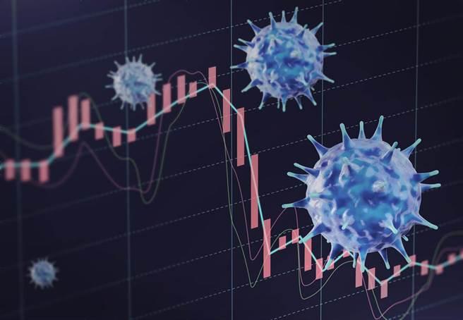 高端疫苗股價連續6個交易日都殺入跌停。(圖/shutterstock)