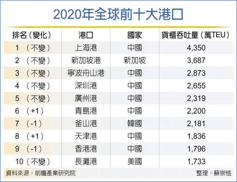 2020年全球前十大港口