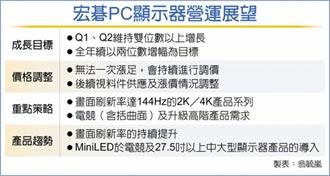 宏碁PC顯示器 拚年成長雙位數