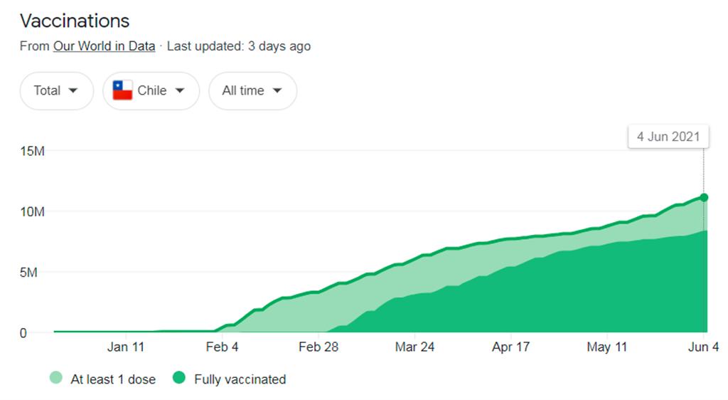 疫苗剛出爐,智利極力搶購,並從1月底開始大規模接種,使其接種率一直都高居前列,一度曾排名全球第2,在南美洲更排名第1。圖為民眾接種一劑疫苗與接種2劑疫苗比率曲線圖。(圖/Our world in data)