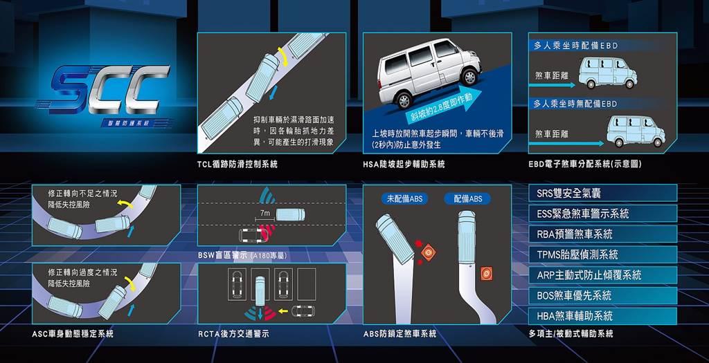 中華菱利e-VERYCA獨創「SCC智慧防護系統」,讓安全防護更加倍。
