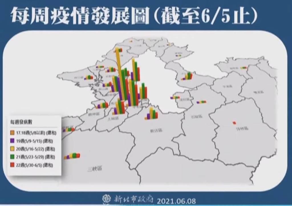 新北市每周疫情發展圖。(圖/截自 新北市政府防疫記者會)