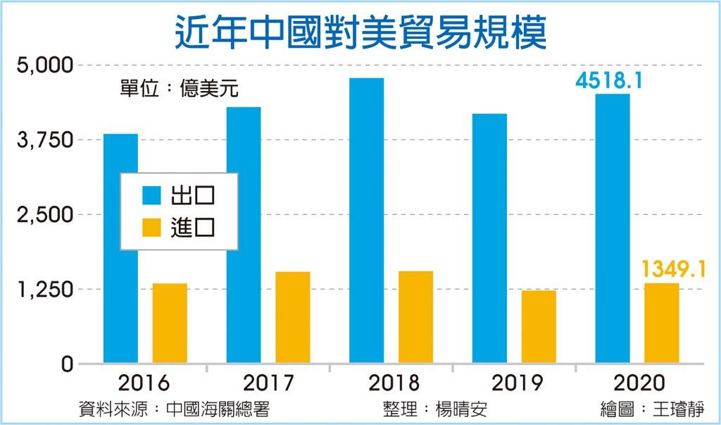 近年中國對美貿易規模