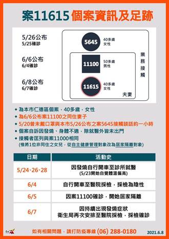 台南今增1確診 傳產老闆夫妻檔雙雙中鏢