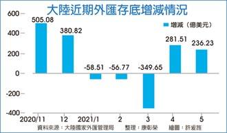 陸5月外匯存底 增236億美元